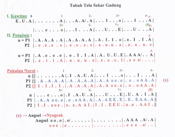 Exemple de partitura balinesa© Jordi Casadevall