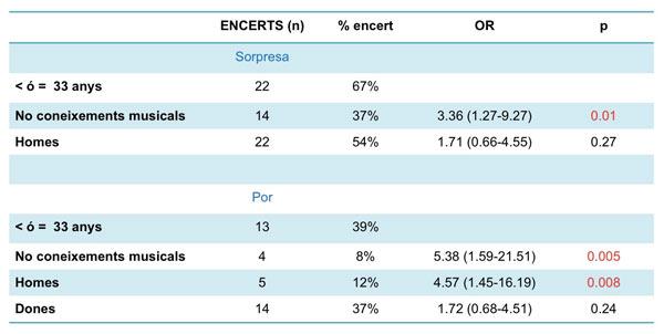 Taula 2. Comparació per Odds Ratio (OR) entre els encerts del subgrup d'homes i de persones sense coneixements musicals respecte al total d'encerts dels menors o igual a 33 anys, per a les emocions de menyspreu, sorpresa i por