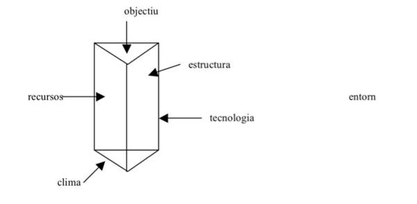 Components d'un centre escolar. (Antúnez, 1998)