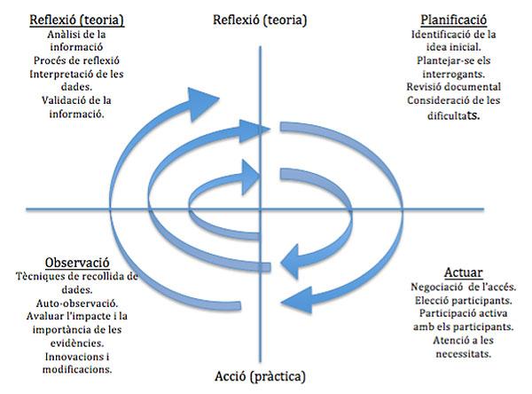 Fases de la investigació-acció