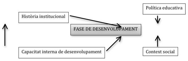 Factors de desenvolupament institucional. (Bolívar, 1999)