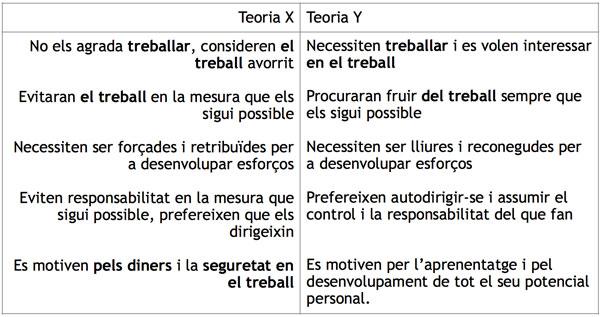 Taula 1. Teoria X i Teoria Y, món empresarial