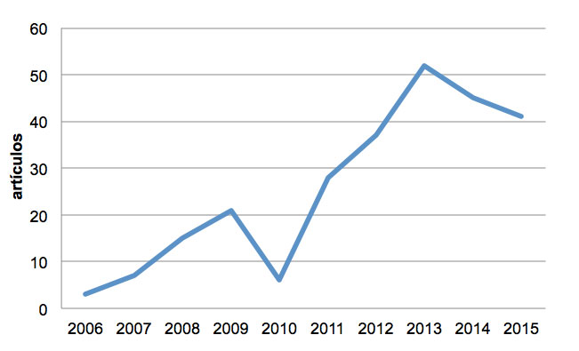Figura 1. Evolución del número de artículos por año