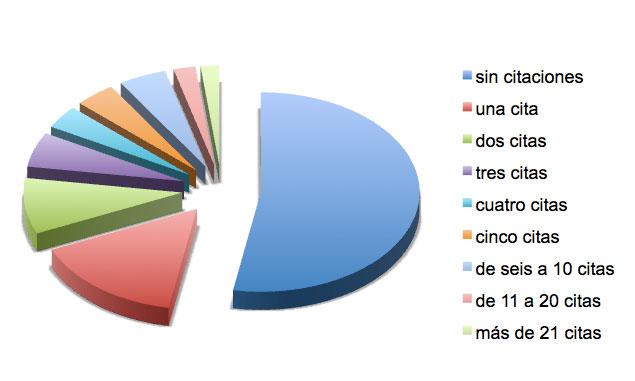 Figura 10: Número de citaciones de los artículos