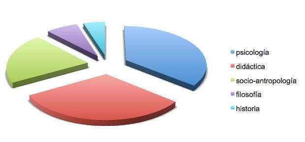 Figura 11: Temática estudiada en los artículos