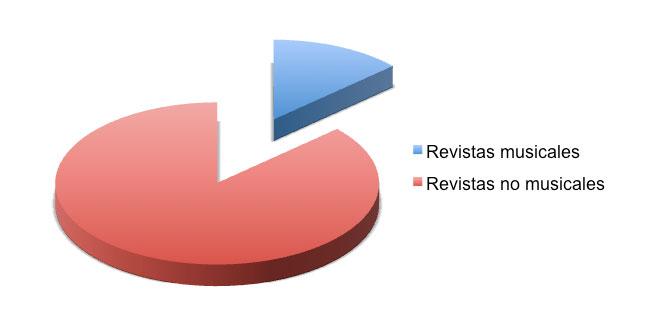 Figura 2: Proporción de revistas musicales y no-musicales analizadas
