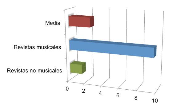Figura 3: Media de artículos publicados en revistas musicales y no-musicales