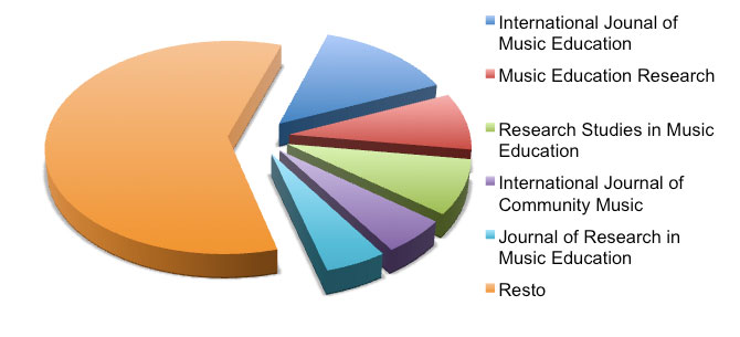 Figura 4: Número de artículos publicados en las revistas
