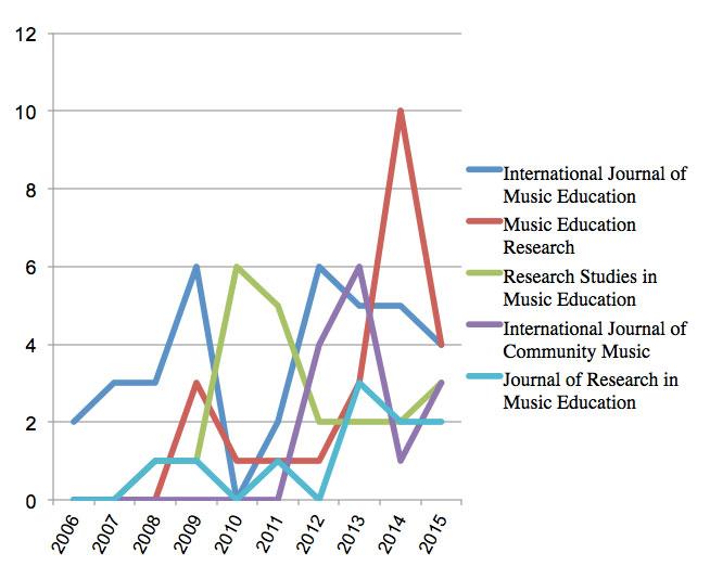 Figura 5: Periodicidad en las publicaciones