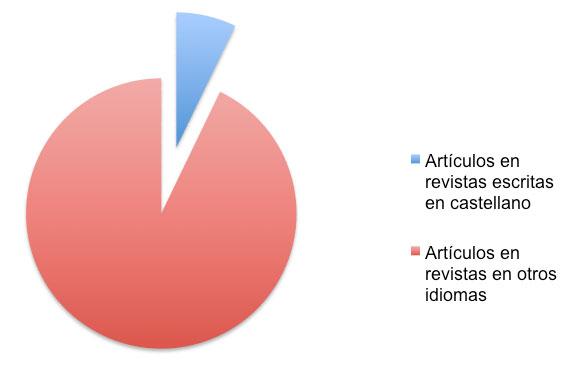 Figura 6: Artículos en revistas en castellano