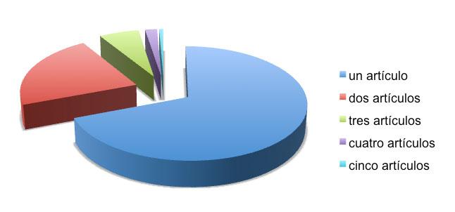 Figura 7: Publicaciones por autores