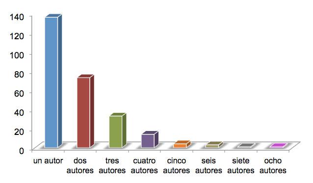 Figura 8: Número de autores por artículo