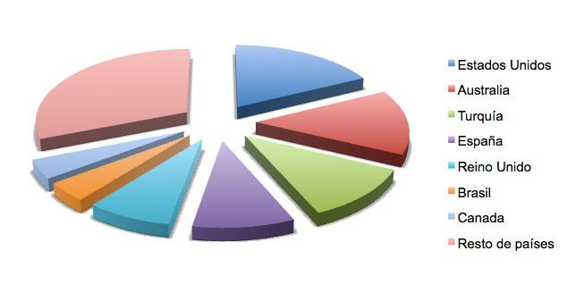 Figura 9: País de los autores