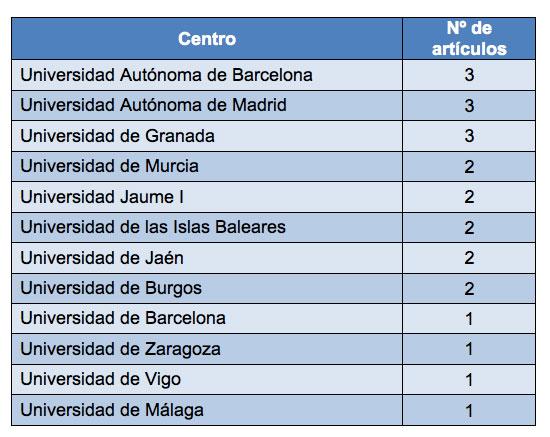 Tabla 3: Afiliación de los autores en centros españoles