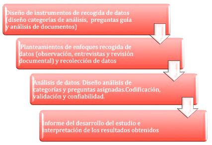 Figura 1. Diseño Fase cualitativa. Curso 2013-2014.